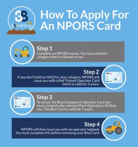 NPORS Card