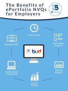 ePortfolio NVQ Benefits